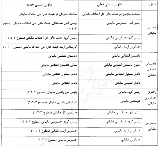 آیین نامه اجرایی ماده ۲۱۹ قانون مالیاتهای مستقیم مصوب وزیر اقتصاد و داریی و ابلاغشده در ۱۳۹۸/۹/۹ ۱۱