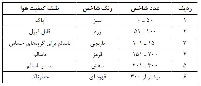 آییننامه اجرایی تبصره (۳) ماده (۳) قانون هوای پاک مصوب ۱۳۹۷/۰۶/۲۱ هیات وزیران با اصلاحات تا تاریخ ۱۳۹۸/۴/۲۷) ۱۱