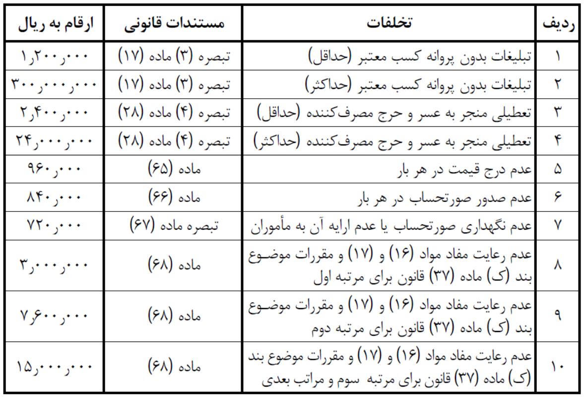 تعدیل ارزش ریالی تخلفات مندرج در تبصره (۲) ماده (۷۲) قانون نظام صنفی کشور ۱۲