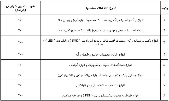 آییننامه اجرایی بند (و) تبصره (۶) ماده واحده قانون بودجه سال ۱۳۹۹ کل کشور ۱۲