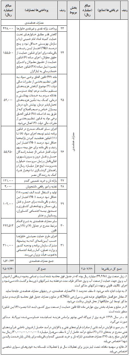 قانون بودجه سال ۱۳۹۹ کل کشور مصوب ۱۳۹۸/۱۲/۲۶ کمیسیون تلفیق مجلس شورای اسلامی ۱۴